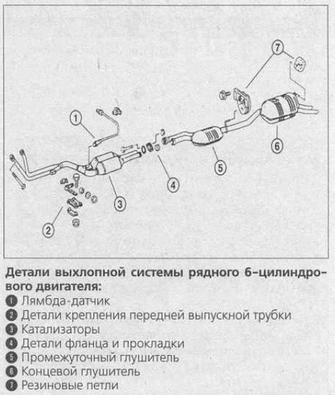 Устройство выхлопной системы Мерседес W210