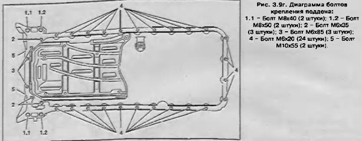 Схема расположения болтов поддона Мерседес Спринтер