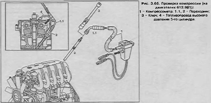 Замер компрессии в двигателе Мерседес Спринтер